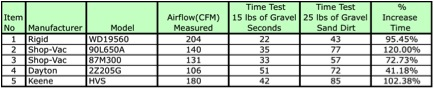 Gravel Pickup Rate 5 Shop Vac Comparison